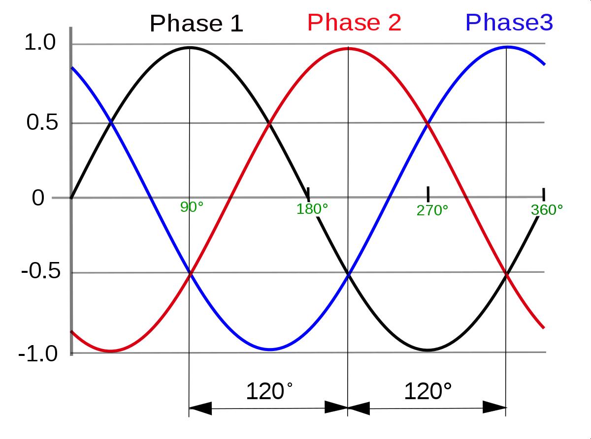inwerter 3 fazowy